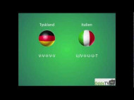 EM 2012: Tyskland – Italien