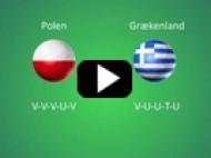 EM 2012: Polen – Grækenland – Under 2,5 mål