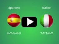 EM 2012: Spanien – Italien – Spanien-sejr